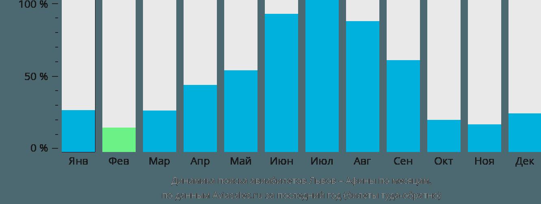 Динамика поиска авиабилетов из Львова в Афины по месяцам