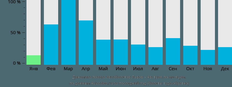 Динамика поиска авиабилетов из Львова в Австрию по месяцам