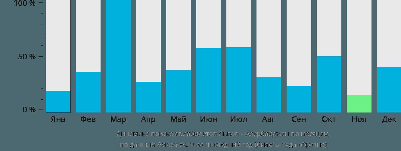 Динамика поиска авиабилетов из Львова в Азербайджан по месяцам