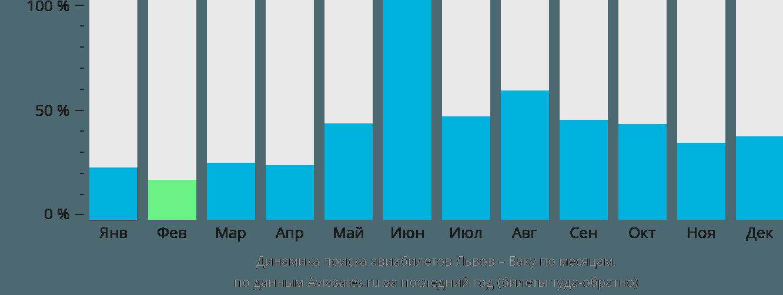 Динамика поиска авиабилетов из Львова в Баку по месяцам