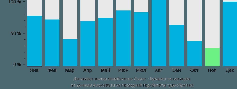 Динамика поиска авиабилетов из Львова в Бухарест по месяцам