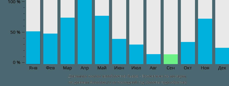 Динамика поиска авиабилетов из Львова в Копенгаген по месяцам