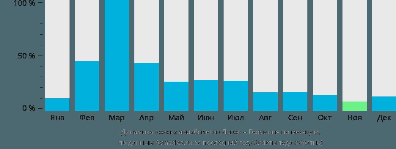 Динамика поиска авиабилетов из Львова в Германию по месяцам