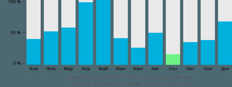 Динамика поиска авиабилетов из Львова в Дюссельдорф по месяцам