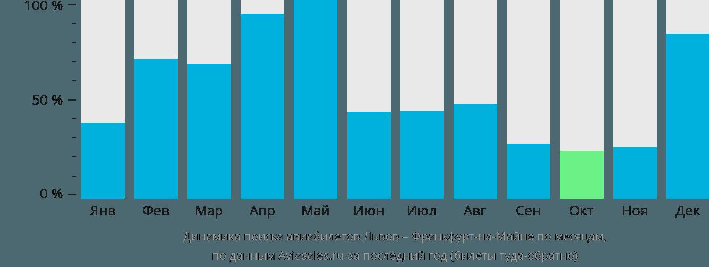 Динамика поиска авиабилетов из Львова во Франкфурт-на-Майне по месяцам