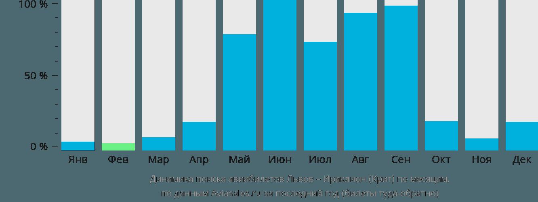 Динамика поиска авиабилетов из Львова в Ираклион (Крит) по месяцам