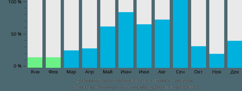Динамика поиска авиабилетов из Львова в Измир по месяцам