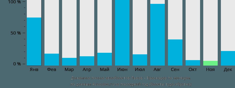 Динамика поиска авиабилетов из Львова в Краснодар по месяцам