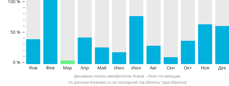 Динамика поиска авиабилетов из Львова в Лион по месяцам