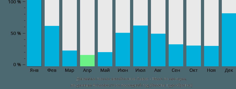 Динамика поиска авиабилетов из Львова в Мале по месяцам