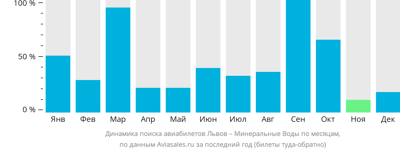 Динамика поиска авиабилетов из Львова в Минеральные Воды по месяцам