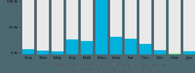Динамика поиска авиабилетов из Львова в Пальма-де-Майорку по месяцам