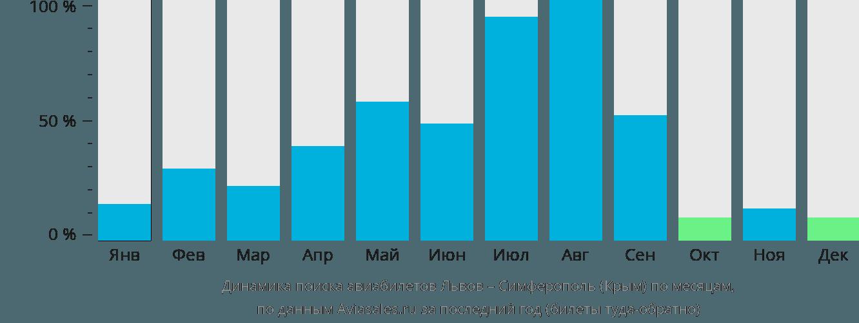 Динамика поиска авиабилетов из Львова в Симферополь по месяцам