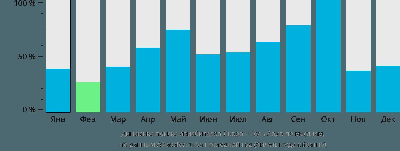 Динамика поиска авиабилетов из Львова в Тель-Авив по месяцам