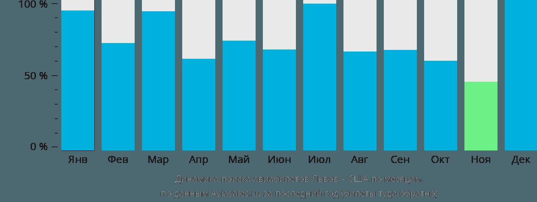Динамика поиска авиабилетов из Львова в США по месяцам