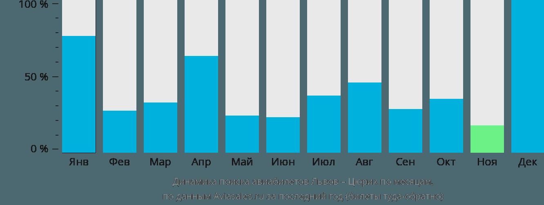 Динамика поиска авиабилетов из Львова в Цюрих по месяцам