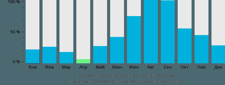 Динамика поиска авиабилетов из Лхасы по месяцам