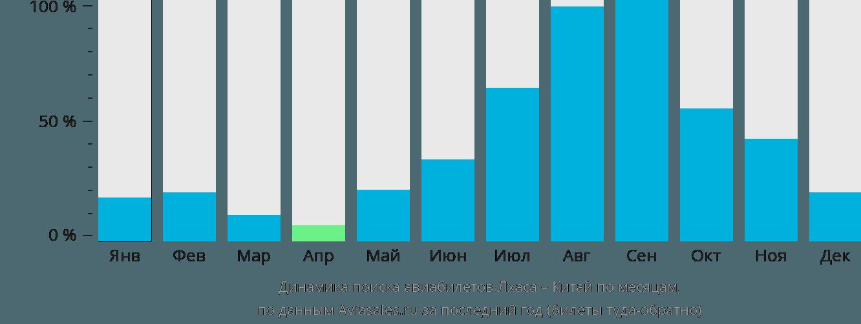 Динамика поиска авиабилетов из Лхасы в Китай по месяцам