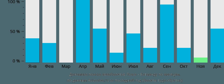 Динамика поиска авиабилетов из Лхасы в Катманду по месяцам