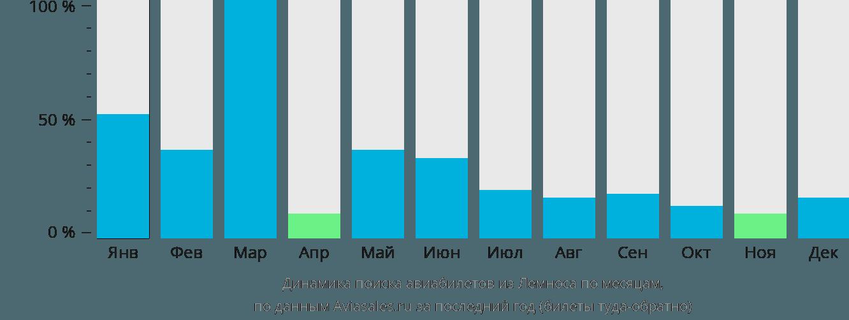 Динамика поиска авиабилетов из Лемноса по месяцам
