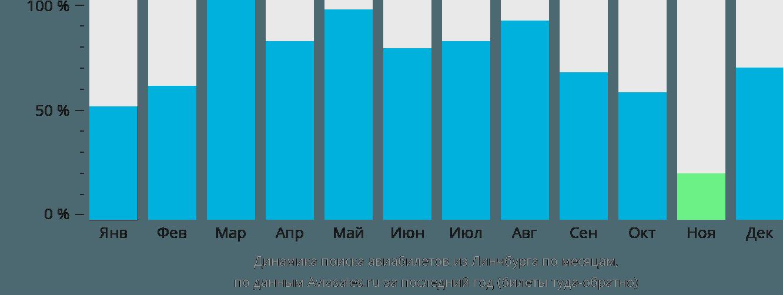 Динамика поиска авиабилетов из Линчбурга по месяцам