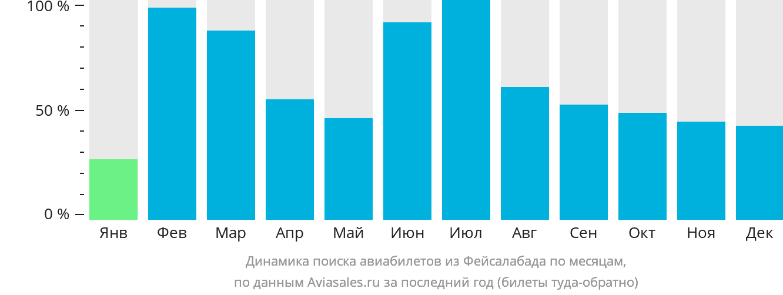 Динамика поиска авиабилетов из Фейсалабада по месяцам