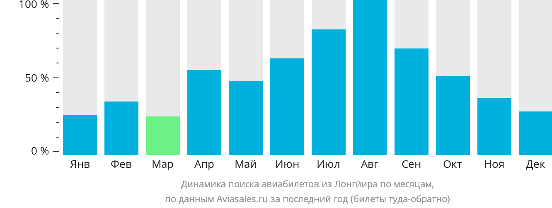 Динамика поиска авиабилетов из Лонгйира по месяцам