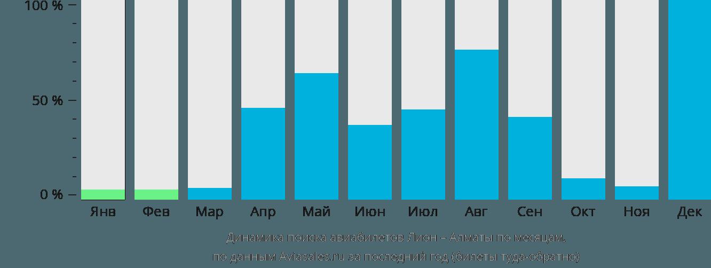 Динамика поиска авиабилетов из Лиона в Алматы по месяцам