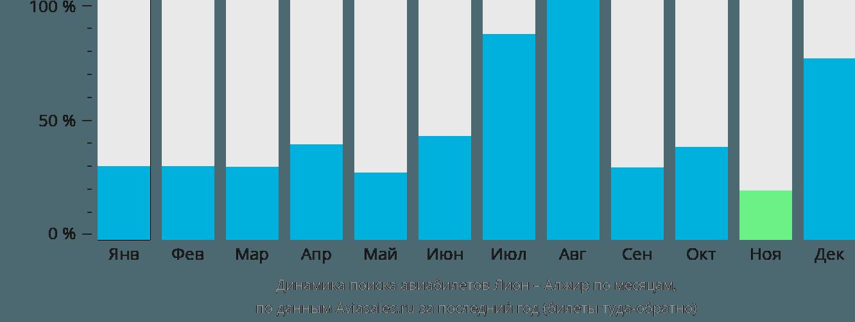 Динамика поиска авиабилетов из Лиона в Алжир по месяцам