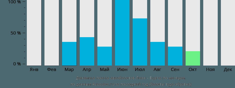 Динамика поиска авиабилетов из Лиона в Бургас по месяцам