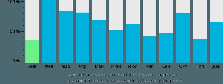 Динамика поиска авиабилетов из Лиона в Германию по месяцам