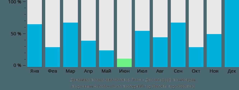 Динамика поиска авиабилетов из Лиона в Дюссельдорф по месяцам
