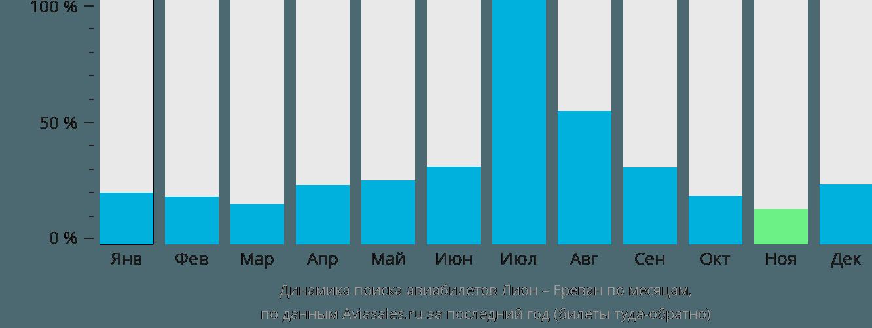 Динамика поиска авиабилетов из Лиона в Ереван по месяцам