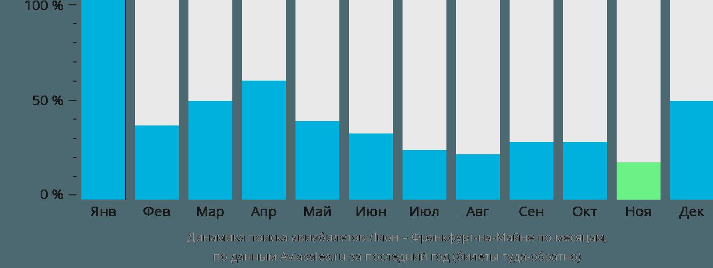 Динамика поиска авиабилетов из Лиона во Франкфурт-на-Майне по месяцам