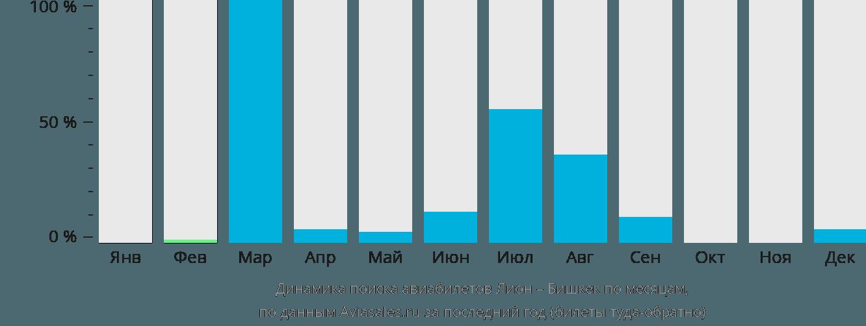 Динамика поиска авиабилетов из Лиона в Бишкек по месяцам