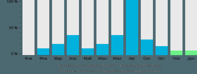 Динамика поиска авиабилетов из Лиона в Калининград по месяцам
