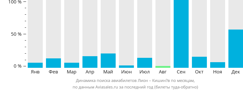 Динамика поиска авиабилетов из Лиона в Кишинёв по месяцам