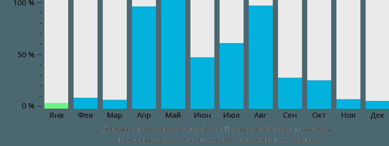 Динамика поиска авиабилетов из Лиона в Пальма-де-Майорку по месяцам