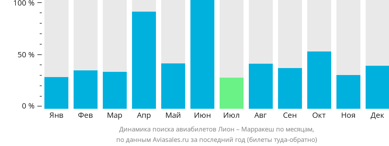 Динамика поиска авиабилетов из Лиона в Марракеш по месяцам
