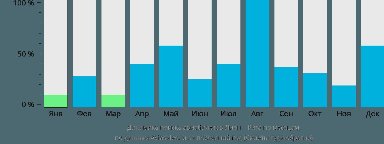 Динамика поиска авиабилетов из Лиона в Ригу по месяцам