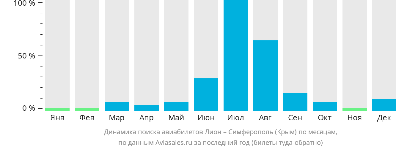 Динамика поиска авиабилетов из Лиона в Симферополь по месяцам