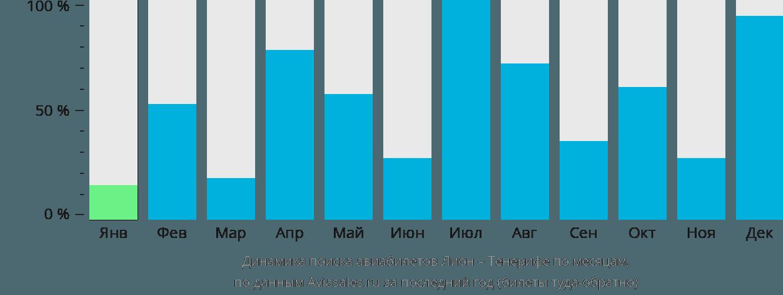 Динамика поиска авиабилетов из Лиона на Тенерифе по месяцам