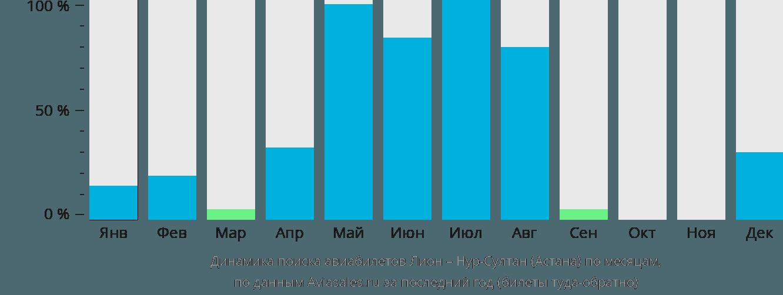 Динамика поиска авиабилетов из Лиона в Астану по месяцам