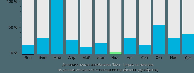 Динамика поиска авиабилетов из Лиона в Цюрих по месяцам