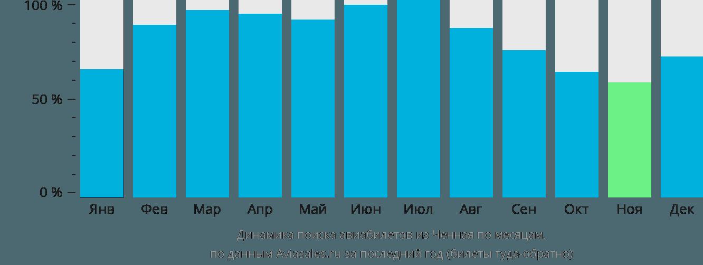 Динамика поиска авиабилетов из Ченная по месяцам