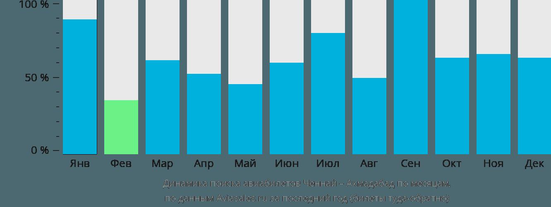 Динамика поиска авиабилетов из Ченная в Ахмадабад по месяцам