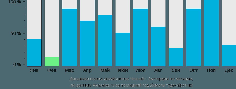 Динамика поиска авиабилетов из Ченная в Амстердам по месяцам