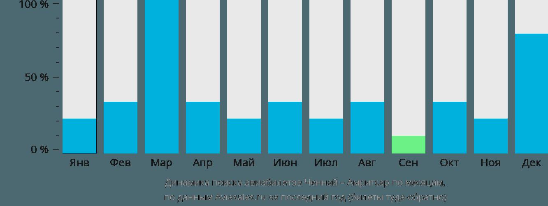 Динамика поиска авиабилетов из Ченная в Амритсар по месяцам