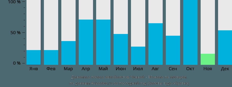 Динамика поиска авиабилетов из Ченная в Манаму по месяцам