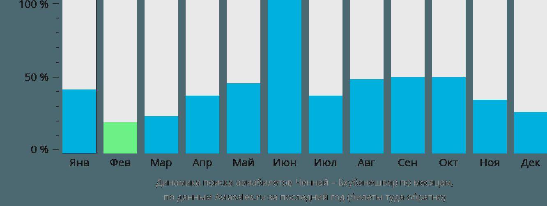 Динамика поиска авиабилетов из Ченная в Бхубанешвар по месяцам